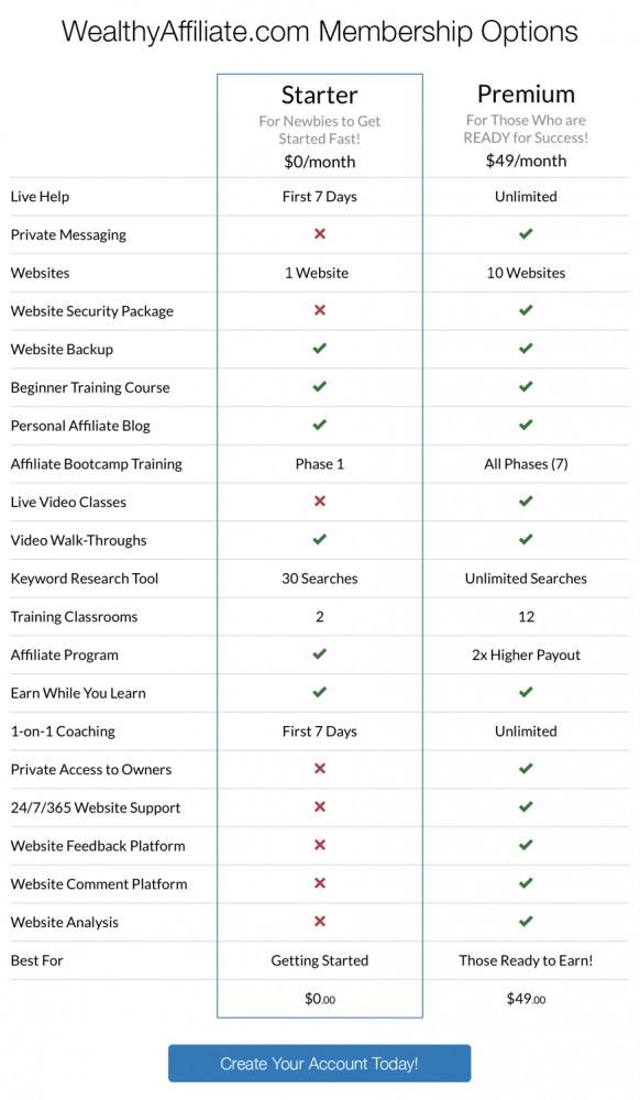 Membersip Comparison Chart